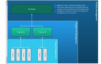 Diagram showing the relationship between portfolio, programme and project management.